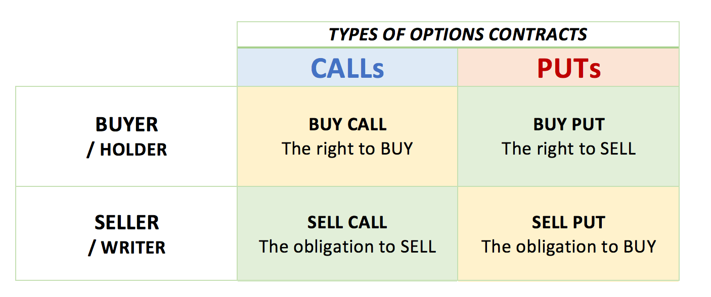 How To Make Money In Call Put Option